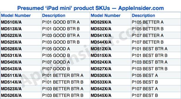 Il devrait y avoir 12 modèles pour l'iPad Mini lors de son lancement