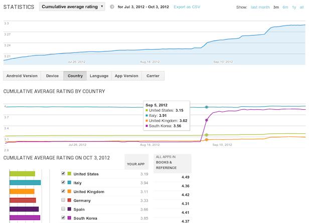 La console développeur de Google Play désormais accessible pour tous - Rapport détaillés