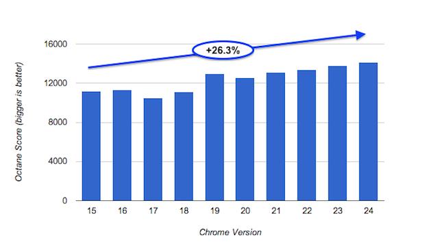 Chrome devient encore plus rapide dans sa dernière version, oui … mais !