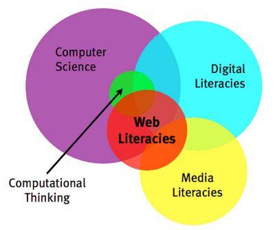 La Fondation Mozilla nous livre sa vision du Web dans un livre blanc - Les littératies du Web