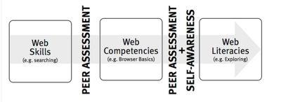 La Fondation Mozilla nous livre sa vision du Web dans un livre blanc - Acquérir les compétences du Web