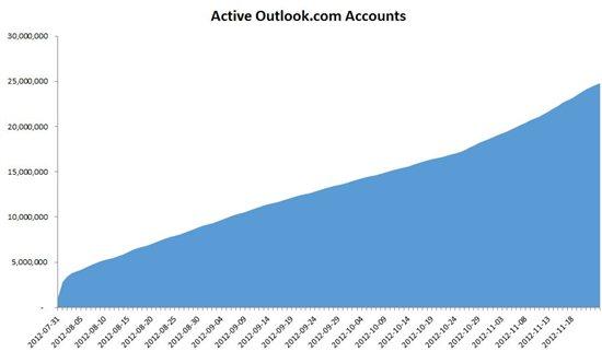 Selon Microsoft, les utilisateurs de Gmail préfèrent Outlook.com -