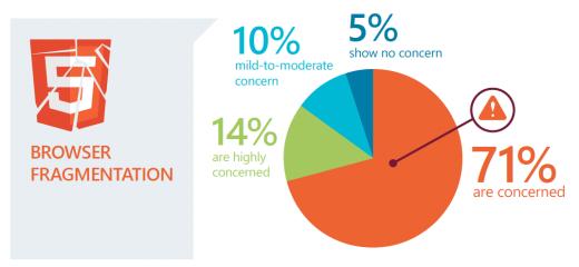 Selon un récente étude, l'utilisation de l'HTML5 est réelle ! - Une préoccupation tout de même, la fragmentation des navigateurs