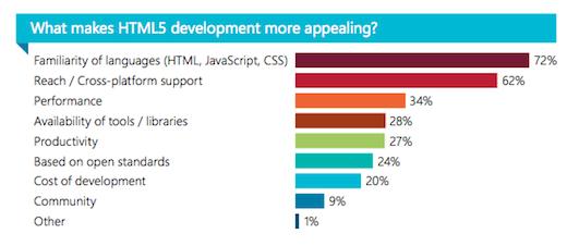 Selon un récente étude, l'utilisation de l'HTML5 est réelle ! - Adoption de l'HTML5 par les développeurs