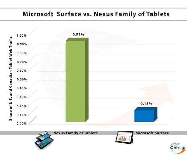 Le trafic Web de la Microsoft Surface représente même pas 0,2% du trafic des tablettes
