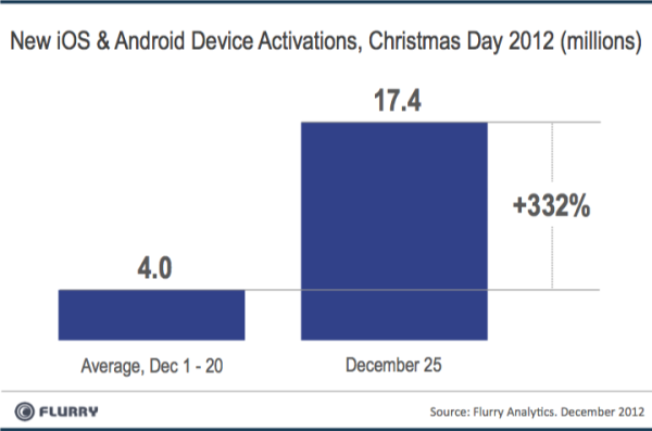 Un record de 17,4 millions d'activations d'appareils Android et iOS pour Noël - Activation des terminaux mobiles pour Noël 2012