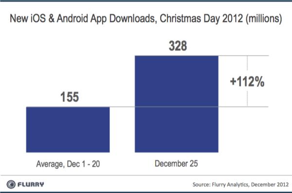 Un record de 17,4 millions d'activations d'appareils Android et iOS pour Noël - Téléchargement record d'applications pour Noël 2012