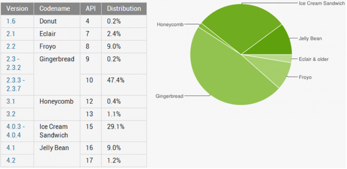 Android Jelly Bean passe la barre des 10%, ICS arrive aux 30%