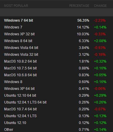 Fin 2012, les principaux utilisateurs de Steam étaient sous Windows 7 et Vista, XP