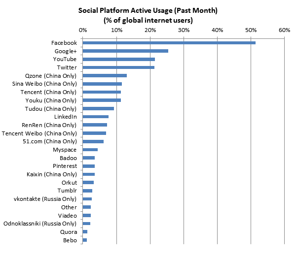 Google+ devient plus populaire que Twitter ? Qui a dit 'ville fantôme' ?