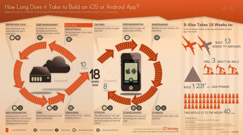 infographie combien de temps faut il pour d velopper une application mobile. Black Bedroom Furniture Sets. Home Design Ideas