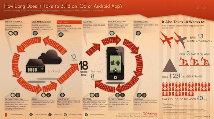 Infographie : Combien de temps faut-il pour développer une application mobile ?