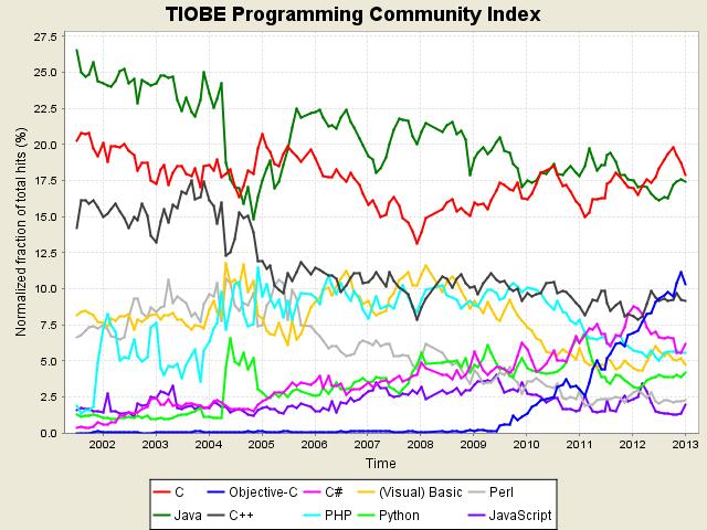 Les langages de développement principaux en 2012