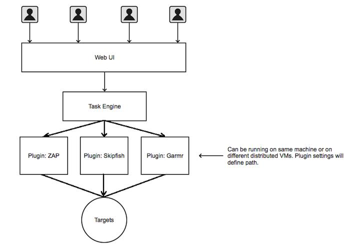 Mozilla développe un framework de test de sécurité nommé Minion