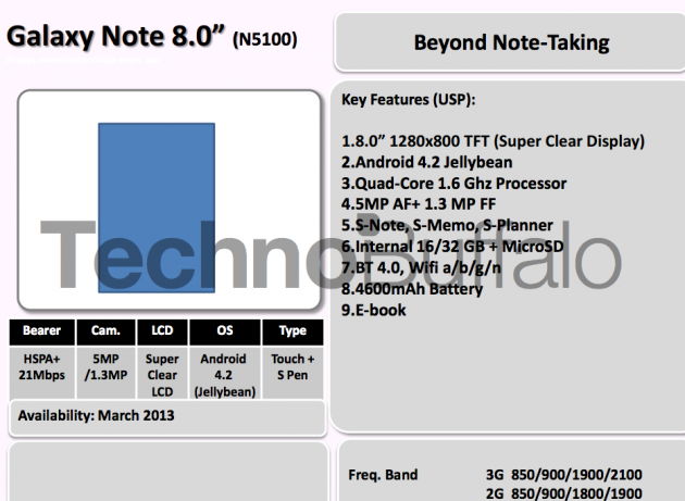 Samsung dévoile les spécifications du Galaxy Note 8.0 et des téléphones low cost - Spécifications du Galaxy Note 8.0