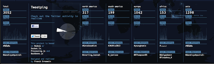 Tweet Ping permet de visualiser les tweets en temps-réel