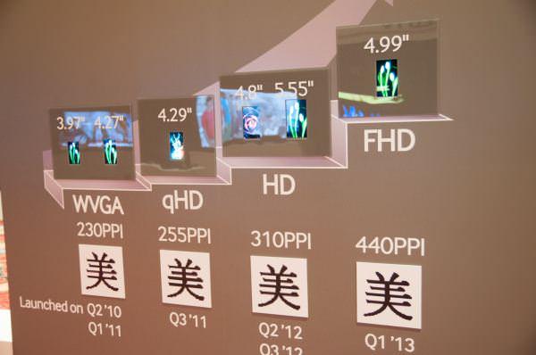 Un écran de 4,99 pouces repéré lors du CES chez Samsung, pourrait venir dans le futur Galaxy S4 - Écran tactile de 4,99 pouces chez Samsung