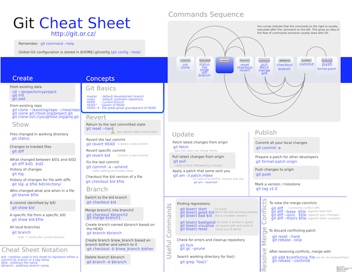 Une cheat sheet Git dédiée à Git(hub)