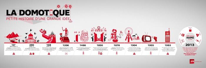 Home by SFR, un produit innovant - SFR - Domotique - Infographie