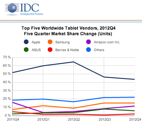 L'iPad domine toujours les ventes de tablettes, mais Android fait quelques incursions