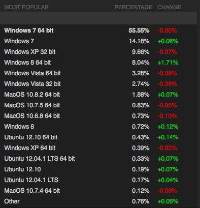 L'adoption de Windows 8 est croissante parmi les joueurs de PC