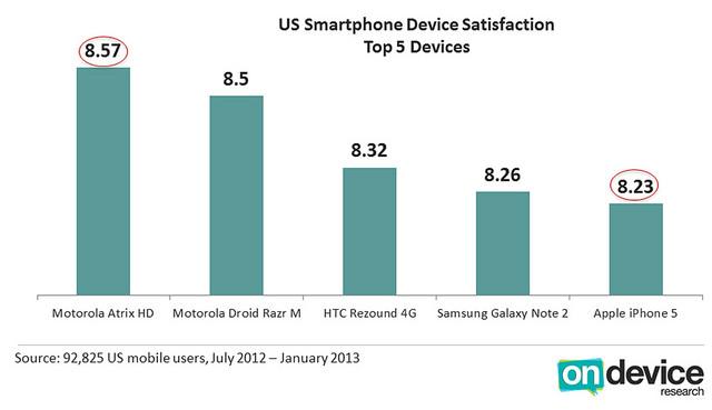 L'iPhone 5 se classe au 5ème rang dans la satisfaction des utilisateurs aux États-Unis - Enquête de satisfaction aux États-Unis indique que l'iPhone 5 n'est pas populaire