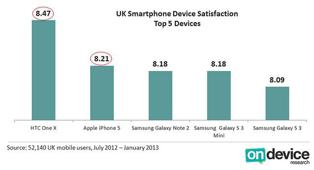 L'iPhone 5 se classe au 5ème rang dans la satisfaction des utilisateurs aux États-Unis - Au Royaume-Uni prend la deuxième place derrière le HTC One X