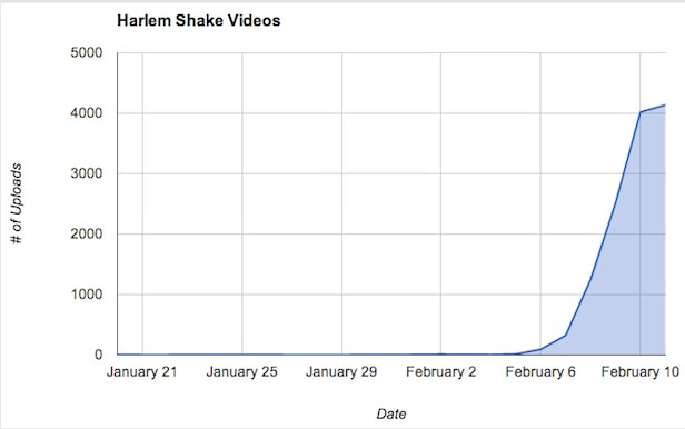 YouTube enregistre plus de 12 000 vidéos sur le Harlem Shake
