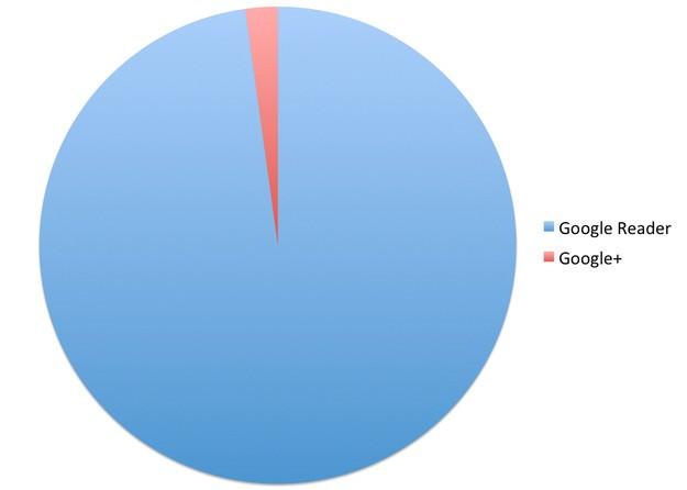Google Reader conduit à plus de trafic que des sites Web tels que Google Plus, selon BuzzFeed