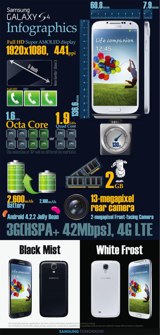 Infographie : Voici tout ce que vous devez savoir à propos du Galaxy S4