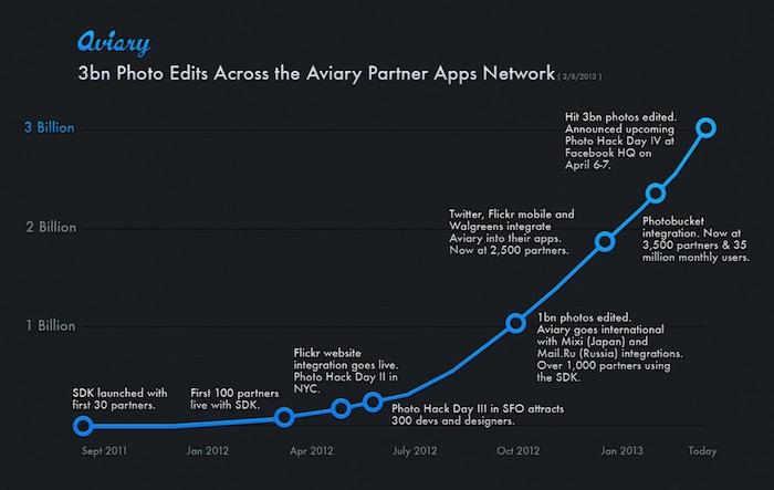 Instagram qui ? Aviary est en plein essor avec 35 millions d'utilisateurs