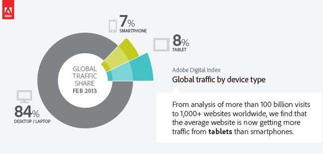 Les gens utilisent davantage les tablettes que les smartphones pour surfer sur le Web