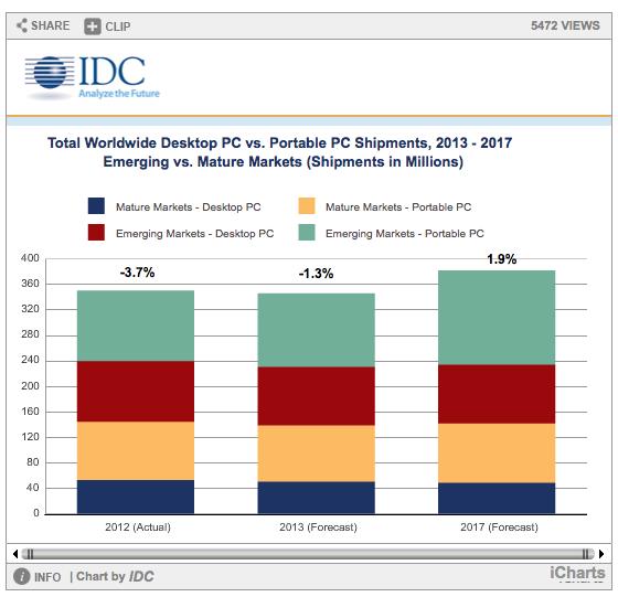 Les ventes de PC devraient chuter de plus en 2013