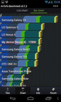 Une nouvelle rumeur mentionne un Exynos 5 Octa pour le Galaxy S4 - Comparatif des performances