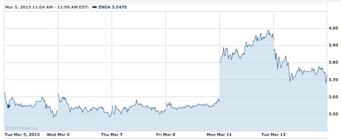 Yahoo pourrait être en pourparlers pour acheter Zynga - Le court de l'action Zynga a fortement progressé depuis cette rumeur de rachat