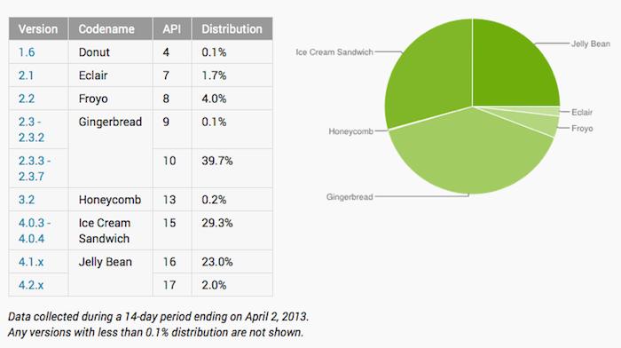 Android Jelly Bean passe à 25% d'adoption, alors que Google change sa façon de compter
