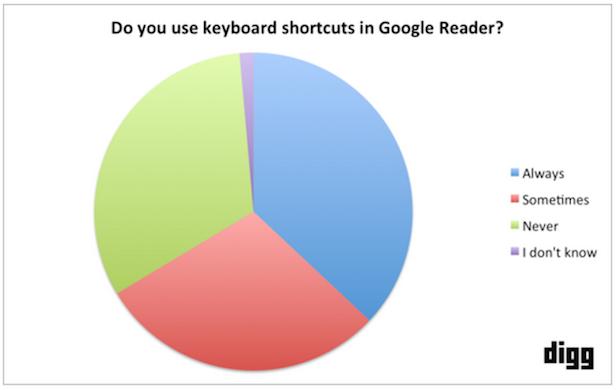 Statistiques complètes d'utilisation d'un lecteur de flux RSS
