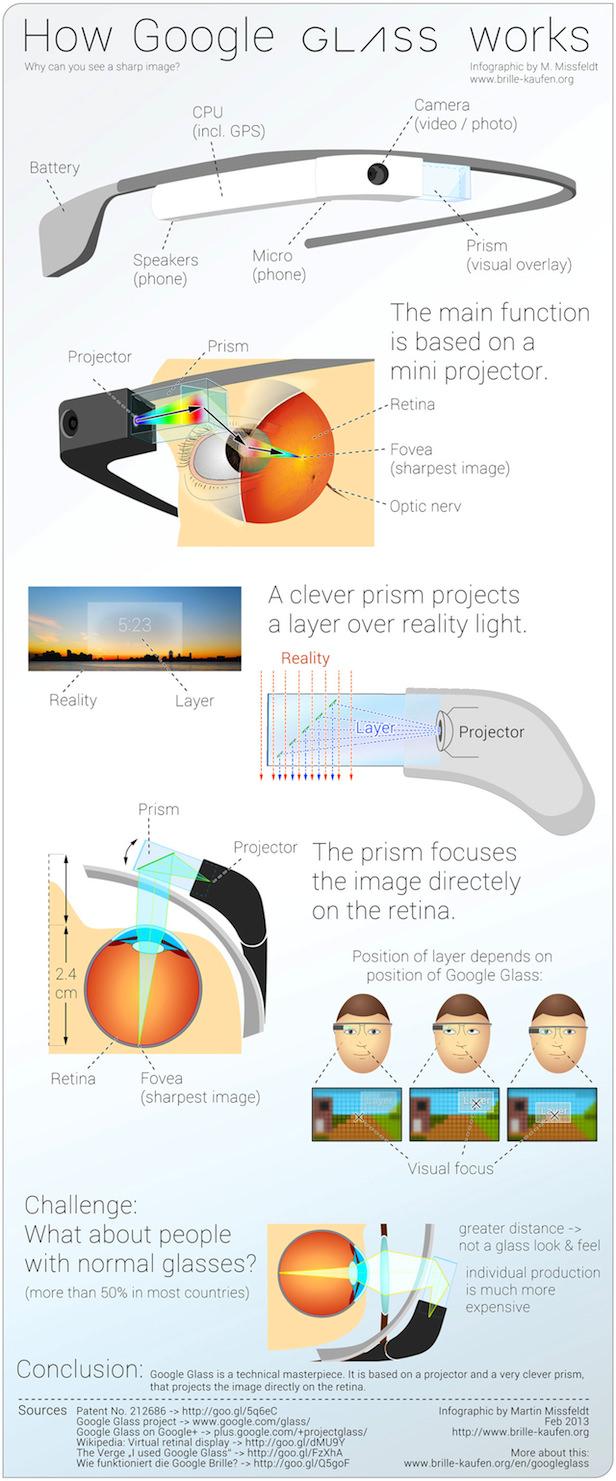 Infographie : voici la science derrière les Google Glass