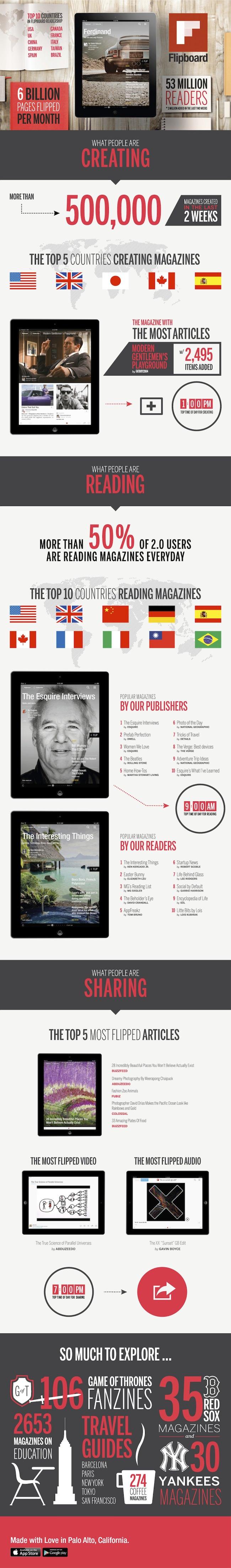 Les magazines Flipboard sont un succès : un demi-million créé dans les deux dernières semaines