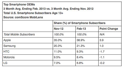 Apple est toujours l'entreprise maîtresse des plus grands fabricants de smartphones