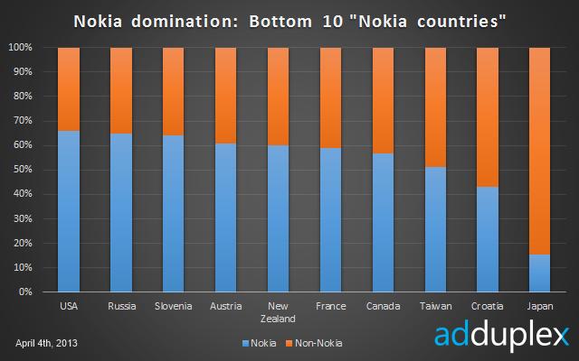Pas de surprise, Nokia domine le marché des Windows Phone