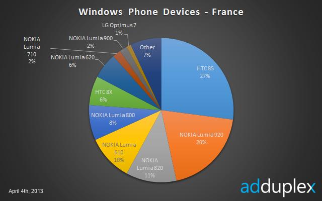 Le HTC 8S domine le marché français des Windows Phone