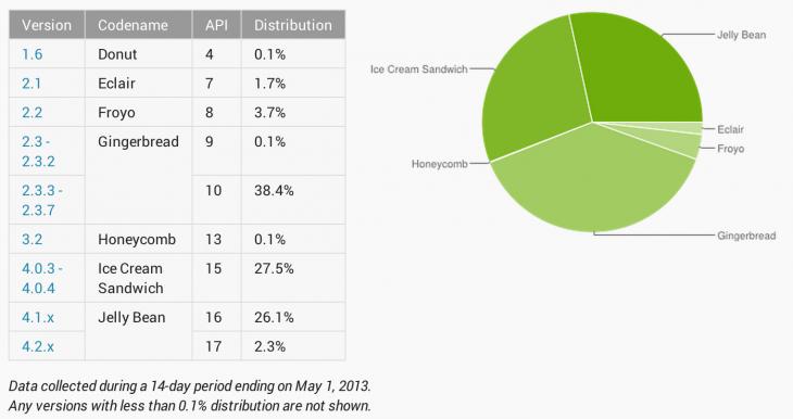 L'adoption de Android Jelly Bean grimpe de 3,4% pour arriver à 28,4%