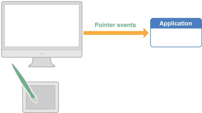 Microsoft travaille à amener la standardisation de la saisie tactile sur Chrome
