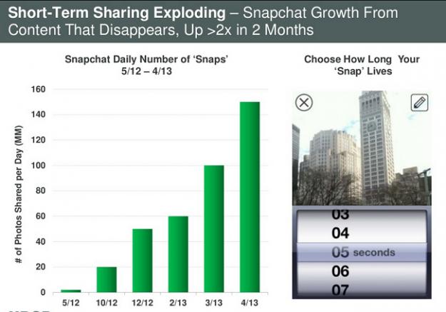 Plus de personnes partagent des photos sur Snapchat que Instagram