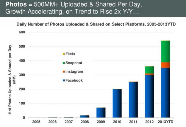 Actuellement les services gérant la plus grande quantité de photos : Facebook, Snapchat, Instagram et Flickr