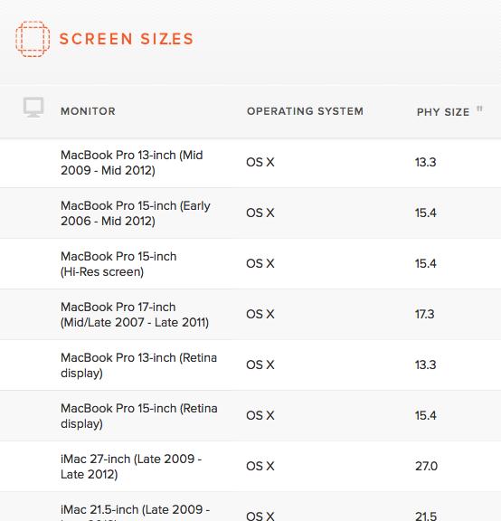 Simplifiez votre travail sur le responsive design avec Screensiz.es