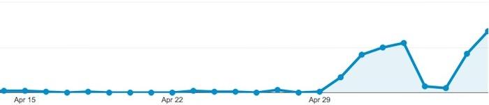 Un pic de trafic Web provenant d'iOS 7 titille les observateurs d'Apple