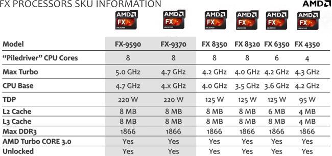 AMD annonce le premier processeur au monde de 5 GHz à l'E3