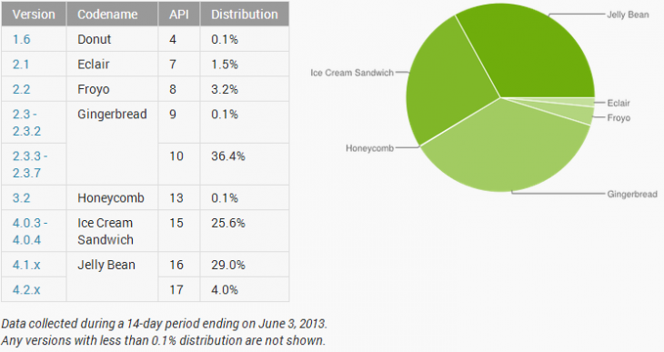 Android Jelly Bean arrive à 33% d'adoption, mais Gingerbread est encore le plus utilisé